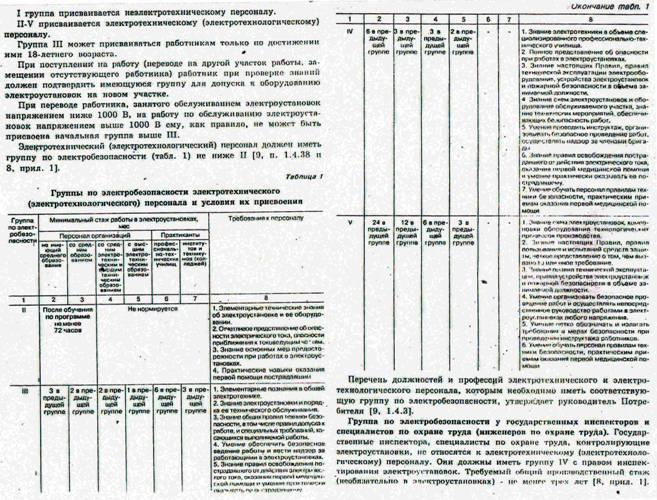 Квалификация персонала по электробезопасности второй группы допуска по электробезопасности